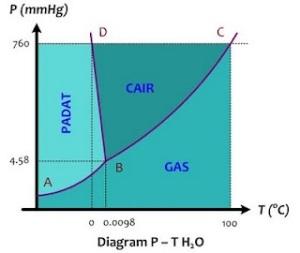 Diagram fase pada materi sifat koligatif larutan hudawaudchemistry diagram ccuart Images