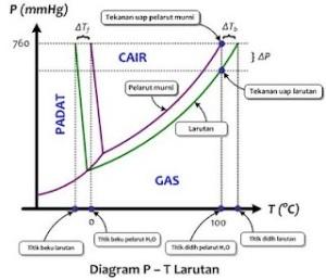 Diagram fase pada materi sifat koligatif larutan hudawaudchemistry mari kita bandingkan dengan diagram fase larutan dengan diagram fase pelarutnya yaitu h2o seperti tampak pada diagram p t larutan berikut ccuart Choice Image